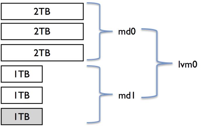 How to add disk to linux RAID setups