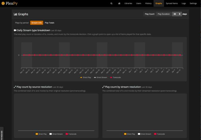 Plex Monitoring with PlexPy